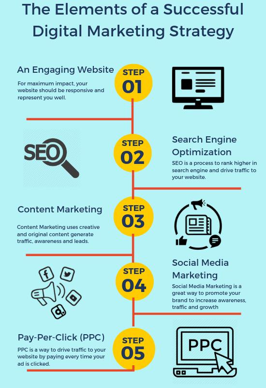 Affordable Digital Marketing Service